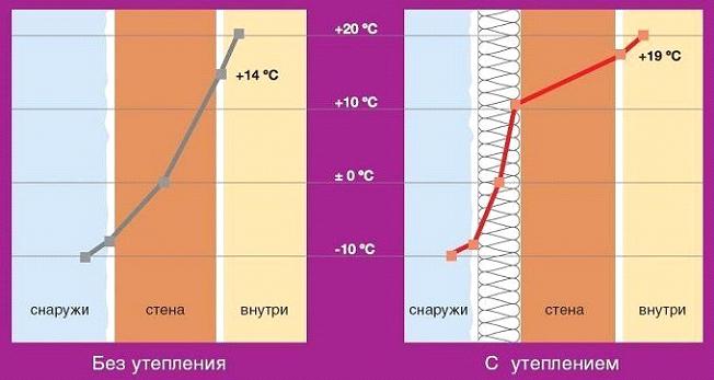 С утеплением и без