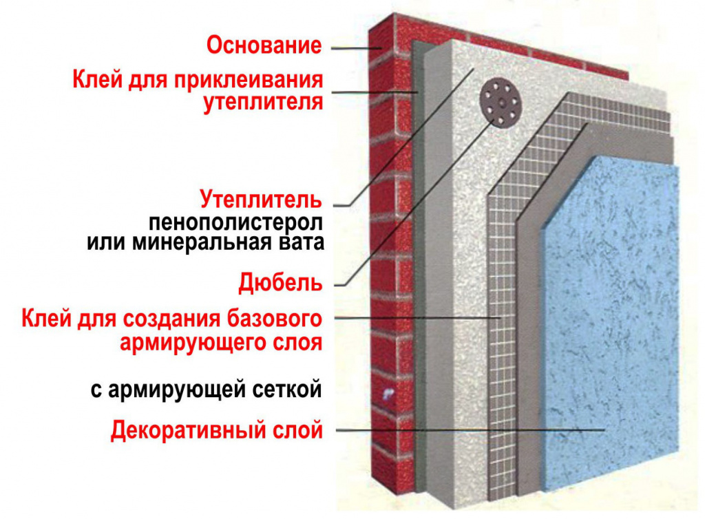 Утепление стены
